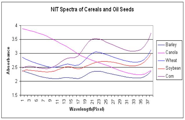 NITSpectraGraph